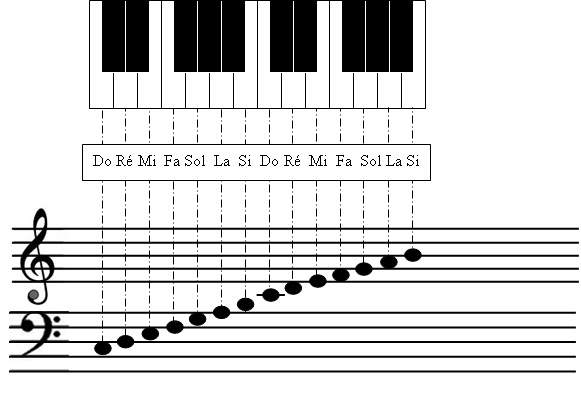 Notes_piano